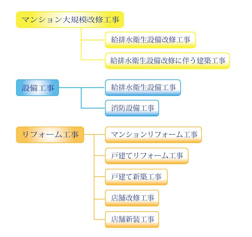 業務内容図27-7
